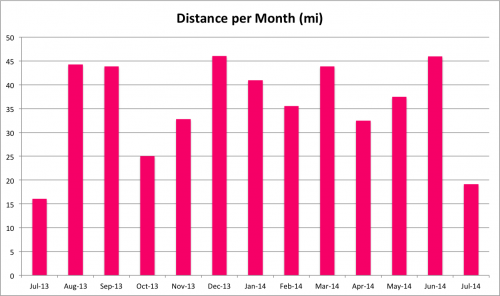 Distance per month in miles